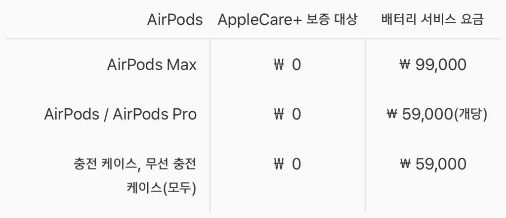 애플 공식 AirPods 서비스 비용